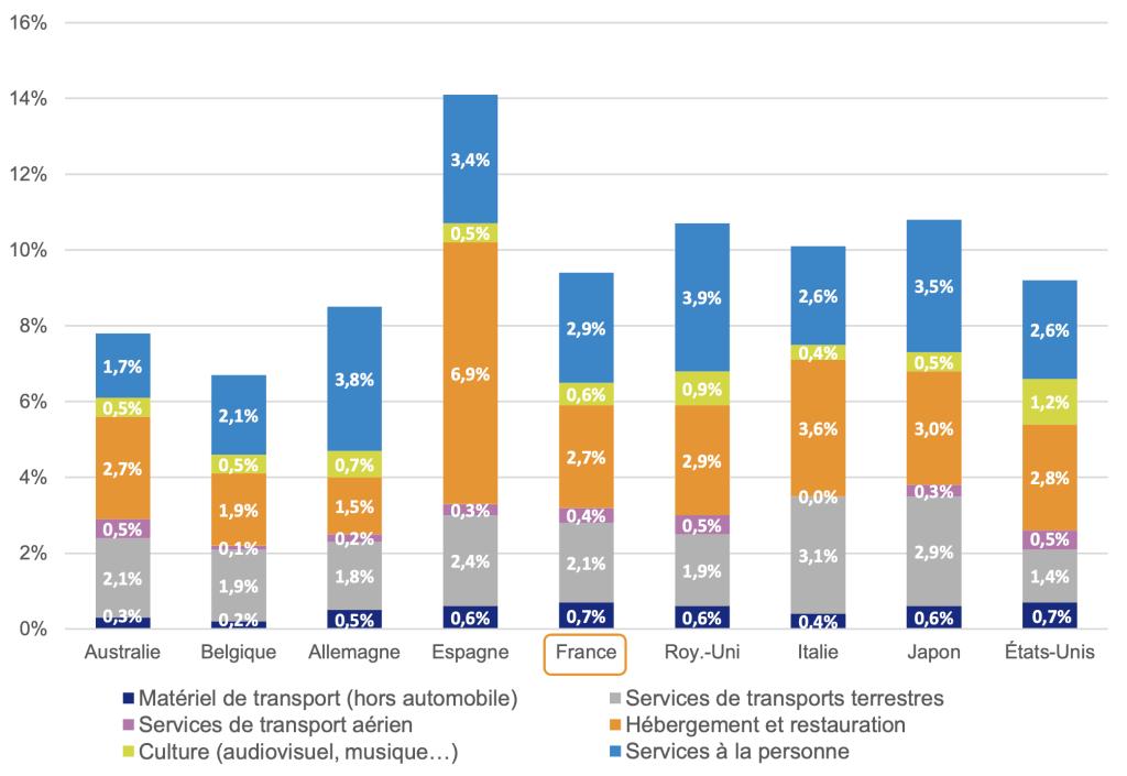 Poids des secteurs les plus touchés par la crise, en pourcentage du PIB. Source : WIOD (2014), calculs France Stratégie.