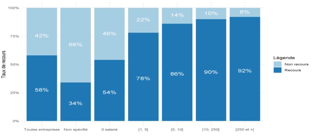 Nombre d'entreprises et taux de recours et de non-recours selon la taille. Source : IGF/France Stratégie. D'après données DGFiP (FS), Dares (AP), Acoss (RCS, Sequoia), Bpifrance et DG Trésor (PGE), Insee (FARE 2018, Stock entreprises 2019, Base non-salariés 2017, Sirene 2020).