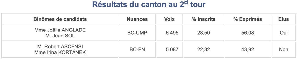 Canton 7, Departementales 2015