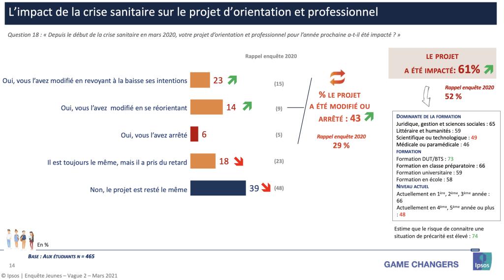 L'impact de la crise sanitaire sur le projet d'orientation et professionnel © Ipsos | Enquête Jeunes – Vague 2 – Mars 2021
