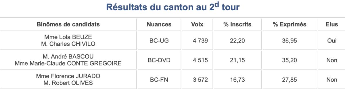 Départementales 2015 (canton 15). La Vallée de l'Agly