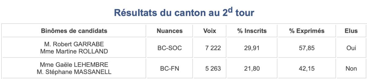 Départementales 2015, canton 17 (Vallespir-Albères)
