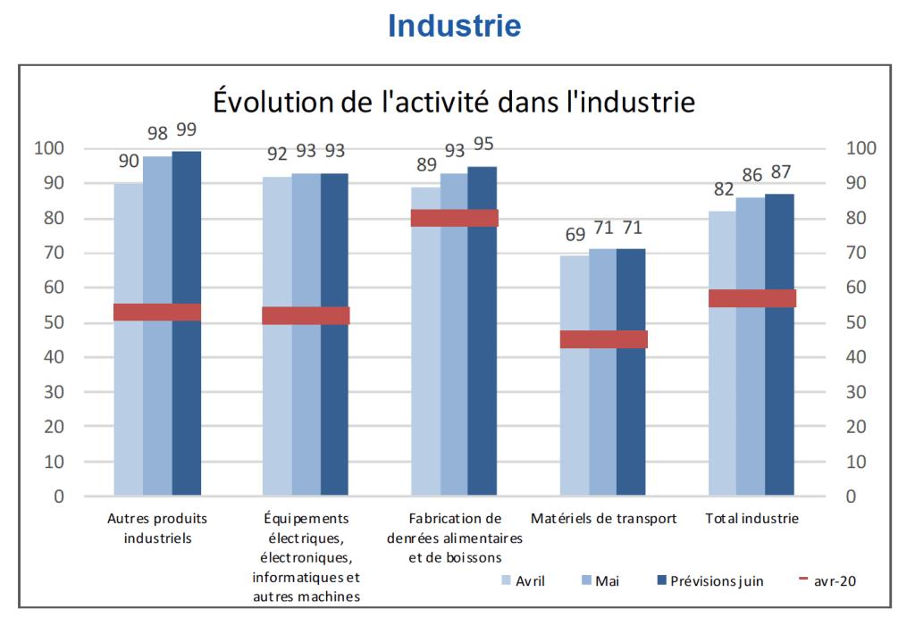 """En mai, l'activité industrielle a rebondi à 86% de l'activité """"normale"""" ; soit 4% de plus qu'en avril, contre 92% au niveau national."""