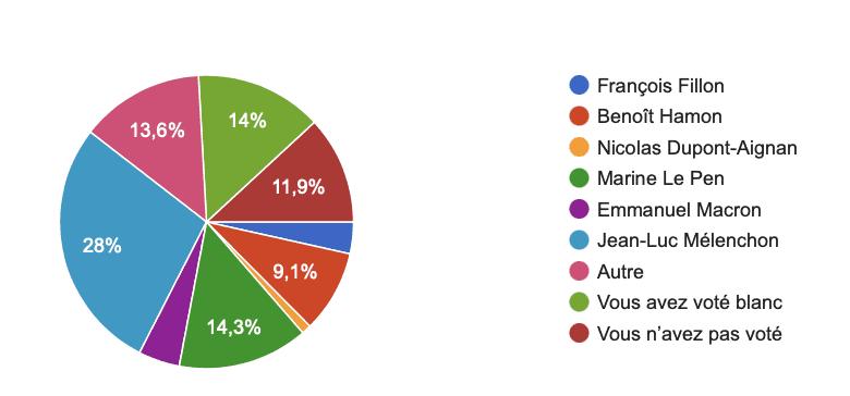 Présidentielles 2017 - Tour 1