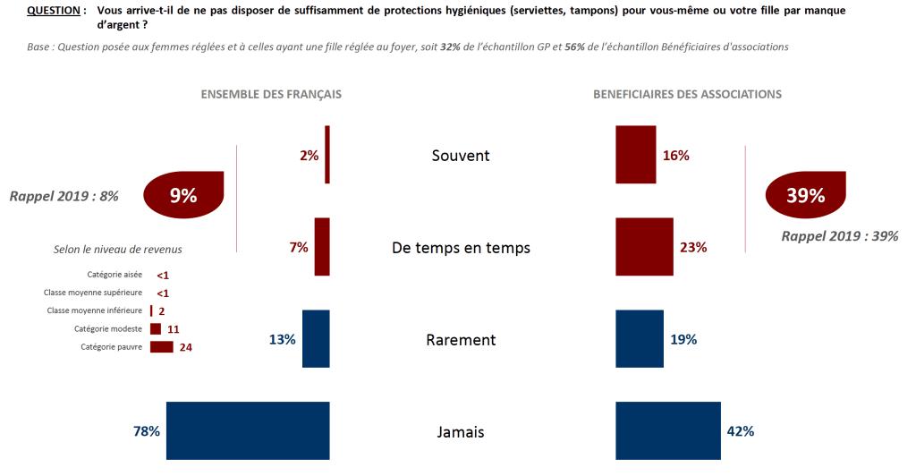 Infographie © IFOP - La précarité hygiénique - mars 2021
