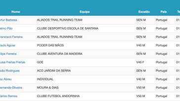 Top 10 Masculino MIUT 2019 Mini Race