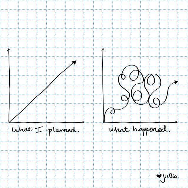 Graph - she planned a straight line, and what happened - it all went sqiggly