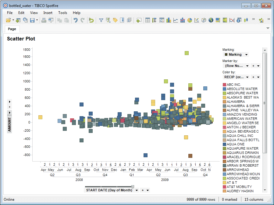tibco spotfire using business intelligent tool for improving kpi