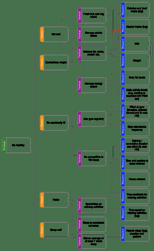 KPI Tree - Get Fit