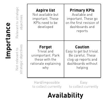 too many kpis - descriptive kpi triage matrix