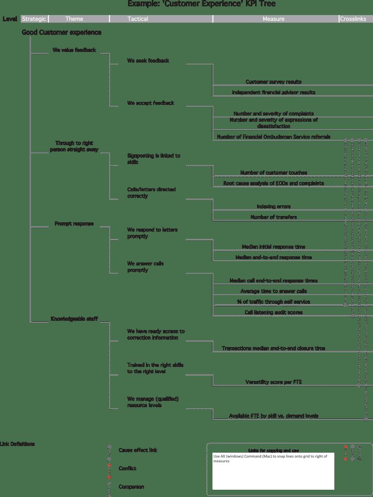 KPI Tree - Customer Experience