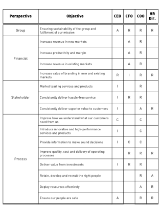 Simple KPI RACI to identify stakeholders