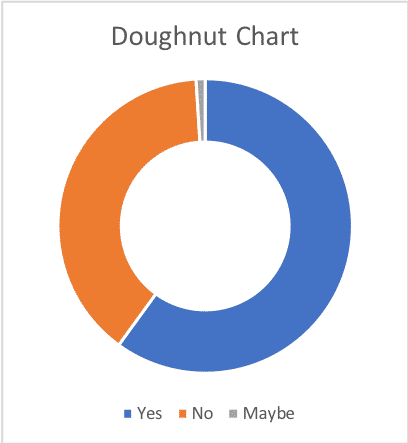 Doughnut chart, trying to pretend its not really a pie chart