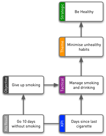 OKR Sample Graphic