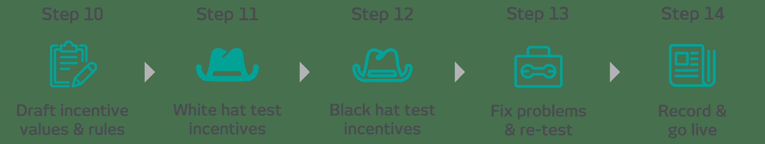 ROKET-DS Incentive Process - no heading@4x