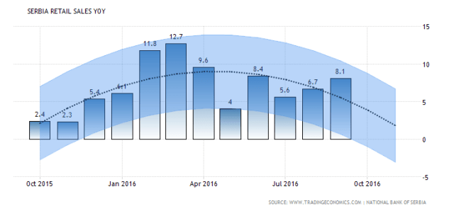 serbia-retail-sales-annual-forecast