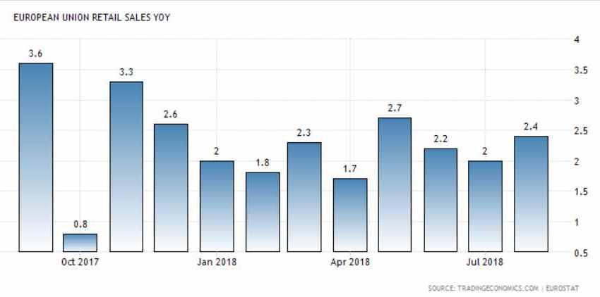 Le vendite Retail YoY segnano +2.2% in Italia