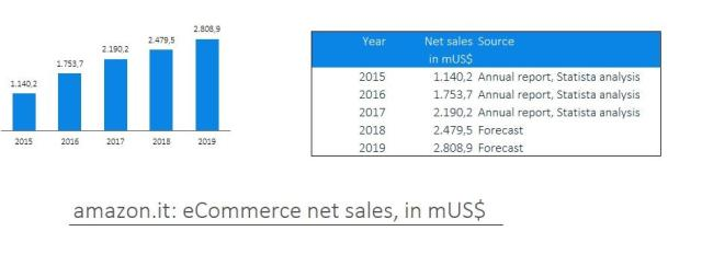 amazon sales italia