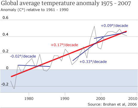 climate change global warming graph chart