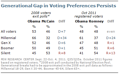 Generational gap in voting preferences