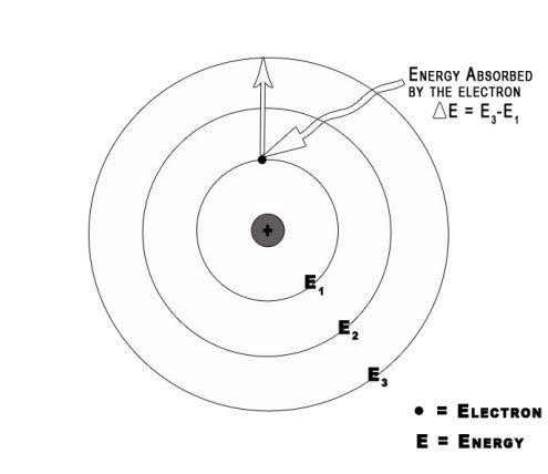 Absorption of energy by electron.