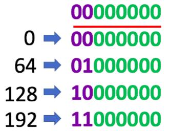 4-subnets
