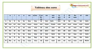 Photo of Tableau des sons