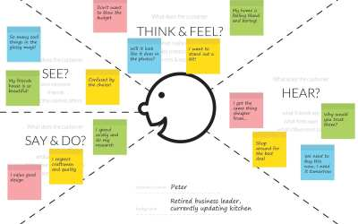 Empathy mapping: primeros pasos en design thinking