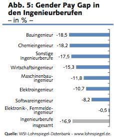 Balkendiagramm zum Gender Pay Gap in den Ingenieurberufen aus dem WSI Lohnspiegel