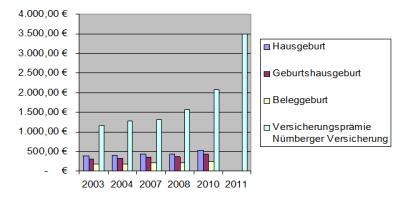 Übersicht der Erlöse von Hebammen und den Kosten für die Versicherungsprämien seit 2003. Die Versicherungsprämie ist von 1352,56 Euro auf 3689 Euro oder 4611,25 Euro (ohne bzw. mit Vorschaden) gestiegen. Pro Beleggeburt erhält die Hebamme 237,85 Euro, für eine Hausgeburt 548,80 Euro und für eine Geburt im Geburtshauserhält 467,20 Euro. Die Beträge sind seit 2003 kaum gestiegen.