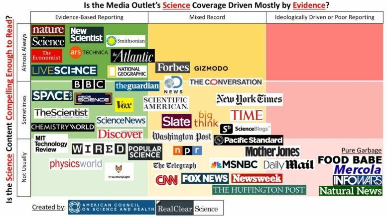 las mejores fuentes de información científica