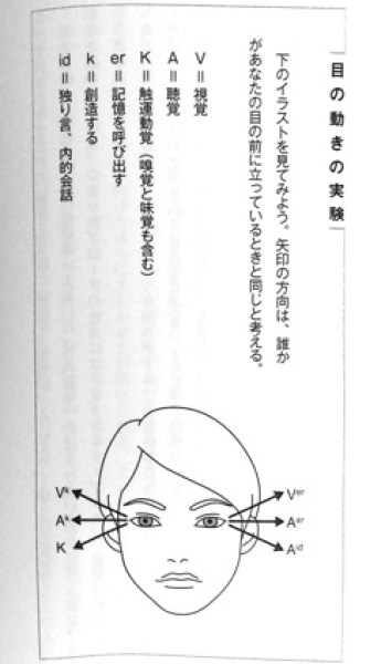 目の動きの実験P76
