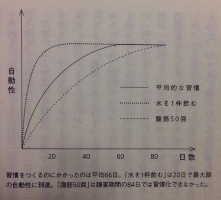 習慣化までの日数と自動性の関係2