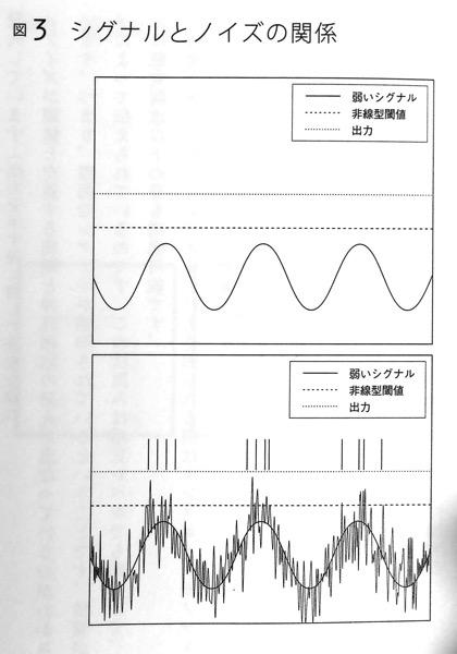 シグナルとノイズの関係 Chapter7P167
