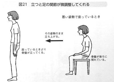立つと足の関節が微調整してくれる 第4章P128