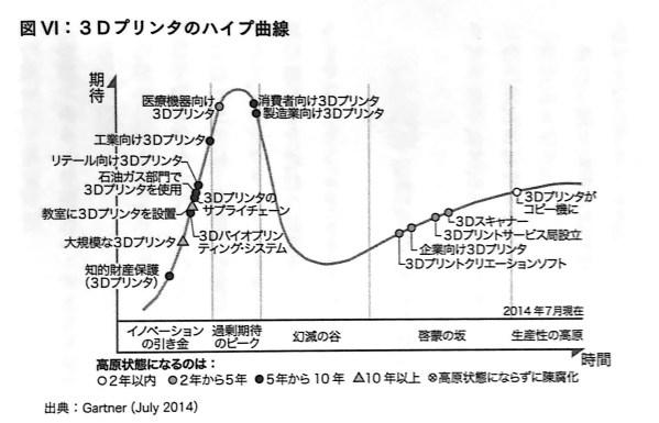 図Ⅵ 3Dプリンタのハイプ曲線 付章P208