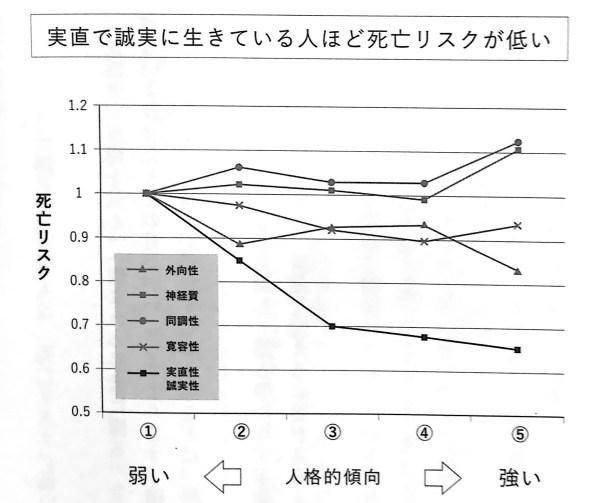 図3 実直で誠実に生きている人ほど死亡リスクが低い 第4章P210