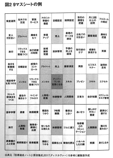 図2 9マスシートの例 たった1 のメンタルのコツ PART1CHAP2