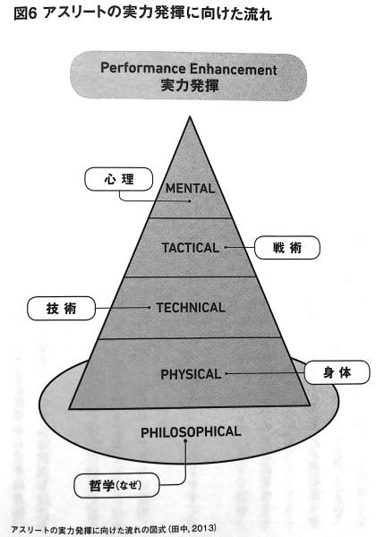 図6 アスリートの実力発揮に向けた流れ たった1 のメンタルのコツ PART2