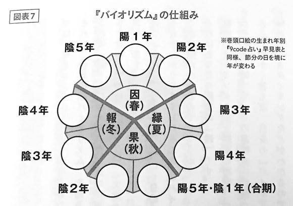 図表7 バイオリズム の仕組み 9code占い 第四章
