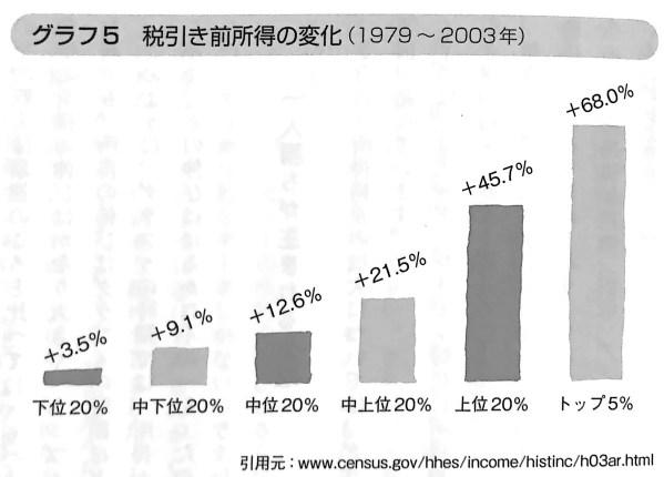 グラフ5 税引き前所得の変化 幸せとお金 第2章