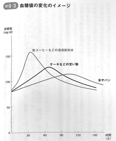 図0−3 血糖値の変化のイメージ 最強の教科書 序章
