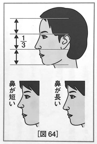 図64 鼻の長さ の基準 人相学の完全独習 第二章