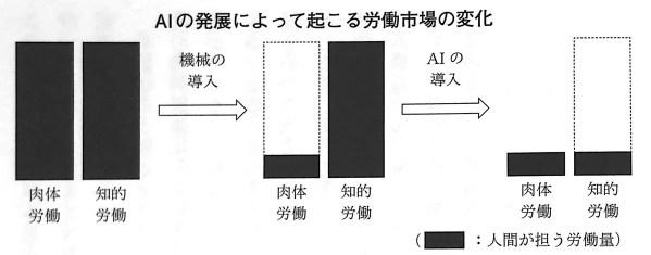 図1 AIの発展によって起こる労働市場の変化 AIとBI 第Ⅰ章