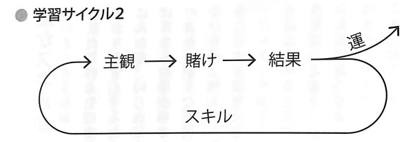 図1 学習サイクル2 確率思考 第3章