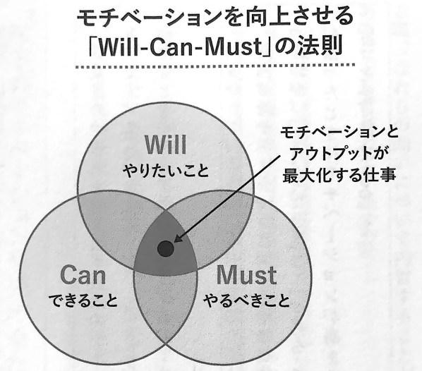 図1 Will−Can−Must の法則 これ しかやらない 第4章