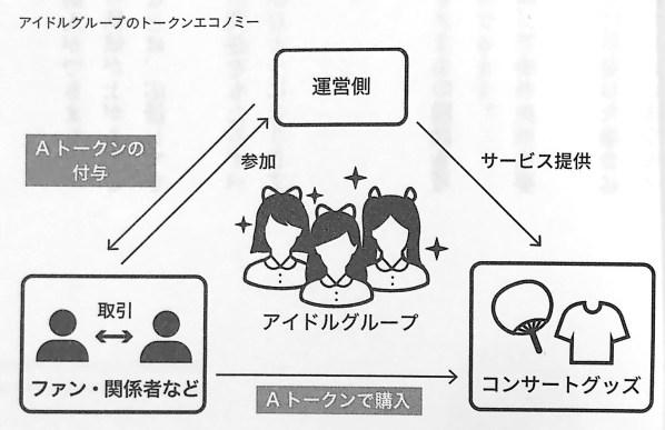 図2 アイドルグループのトークンエコノミー トークンエコノミービジネスの教科書 第2章