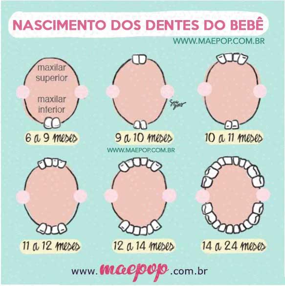 nascimento dos dentes do bebê, dente de leite, dentes de leite, troca de dentes