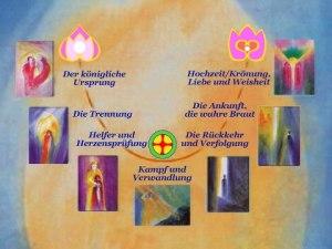 Ausbildung Märchentherapie