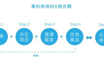 新創公司必須懂!產品專利佈局的5個步驟